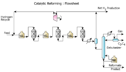 Reforming and Isomerization Chemical Engineering Notes | EduRev