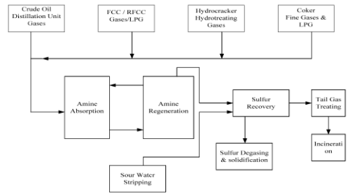 Desulphurisation Processes And Recovery Of Sulphur Chemical Engineering Notes | EduRev