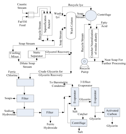 Introduction to Soap And Detergent, Soap Making And Recovery of Glycerine (Part - 2) Chemical Engineering Notes | EduRev