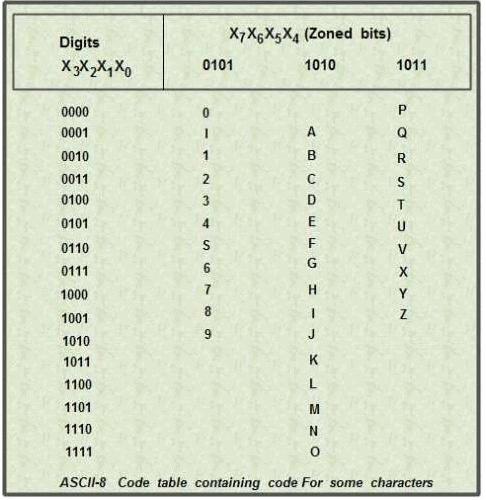 Alphanumeric Code Electrical Engineering (EE) Notes | EduRev