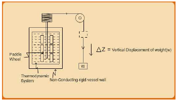Concept of Internal Energy Civil Engineering (CE) Notes | EduRev