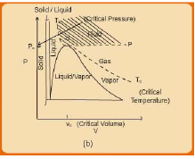General P-V-T Behaviour of Real Fluids P-V Diagrams Civil Engineering (CE) Notes | EduRev