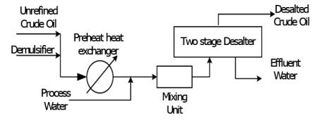 Crude Oil Distillation Chemical Engineering Notes | EduRev