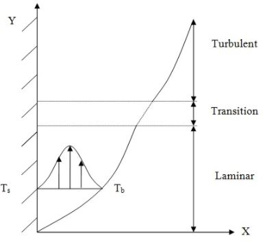 Heat Transfer by Natural Convection (Part - 1) Chemical Engineering Notes | EduRev