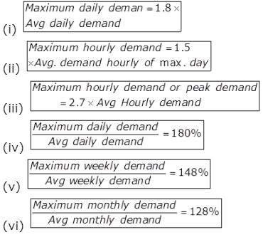 Water Demand Notes   EduRev