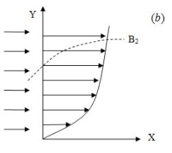 Forced Convective Heat Transfer (Part - 1) Chemical Engineering Notes | EduRev