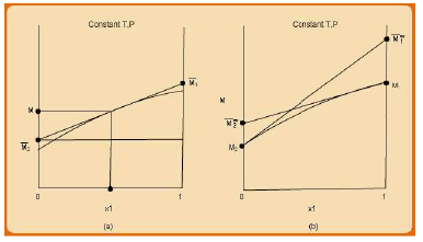 Partial Properties for Binary Solutions Civil Engineering (CE) Notes | EduRev