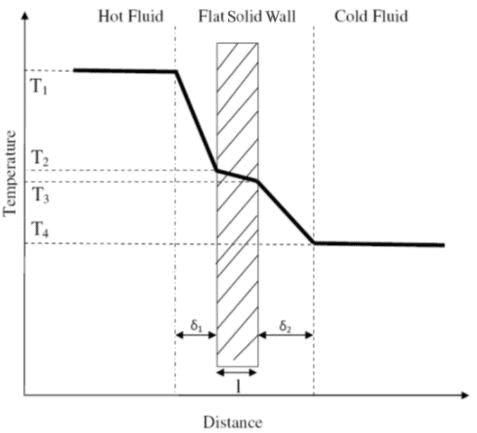 Convective Heat Transfer: One Dimensional (Part - 2) Chemical Engineering Notes | EduRev