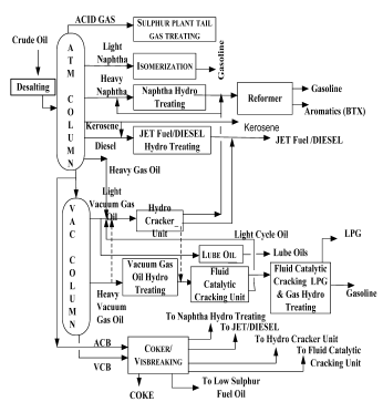Introduction: Status of Petroleum Refinery, Crude Oil And Natural Gas Origin (Part - 2) Chemical Engineering Notes | EduRev