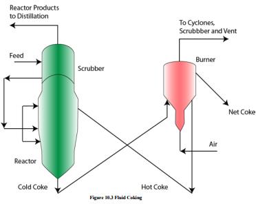 Visbreaking and Coking Chemical Engineering Notes   EduRev