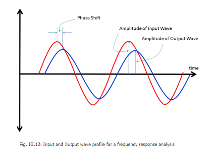 Frequency Response Analysis Electrical Engineering (EE) Notes | EduRev