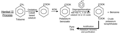 Dmt and Terephthalic Acid; Polyester; Pet Resin; Pbt Resin (Part - 2) Chemical Engineering Notes | EduRev