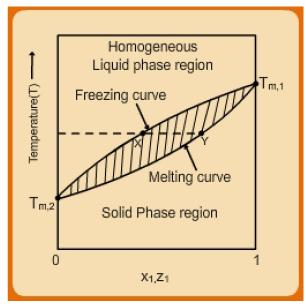 Solid Liquid Equilibria Civil Engineering (CE) Notes | EduRev