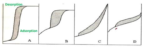 Adsorption kinetics Chemical Engineering Notes   EduRev