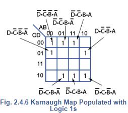 Karnaugh Maps Electrical Engineering (EE) Notes | EduRev