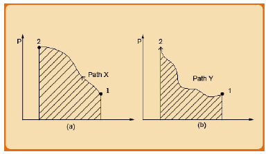 State and Path Dependent Thermodynamic Variables Civil Engineering (CE) Notes | EduRev