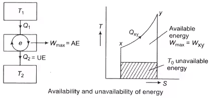 Availability & Irreversibility Notes | EduRev