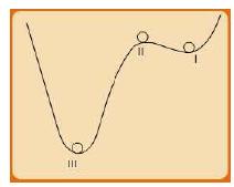 Types of Thermodynamic Equilibrium Civil Engineering (CE) Notes | EduRev