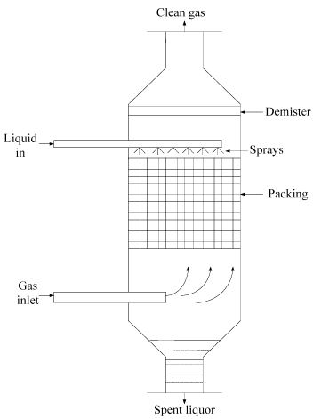 Particulate Emission Control by Mechanical Separation & Wet Gas Scrubbing Computer Science Engineering (CSE) Notes | EduRev