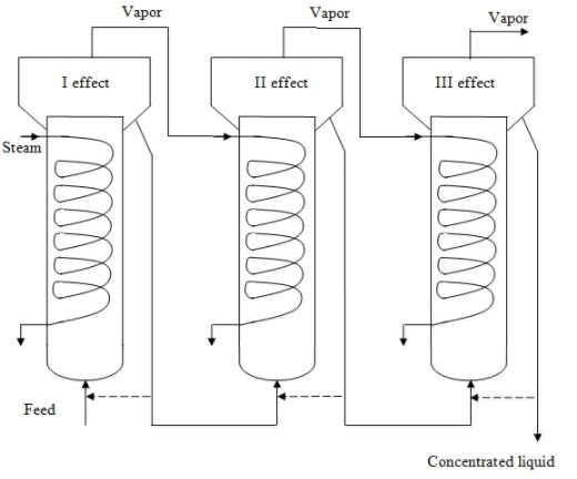 Evaporators (Part - 2) Chemical Engineering Notes | EduRev