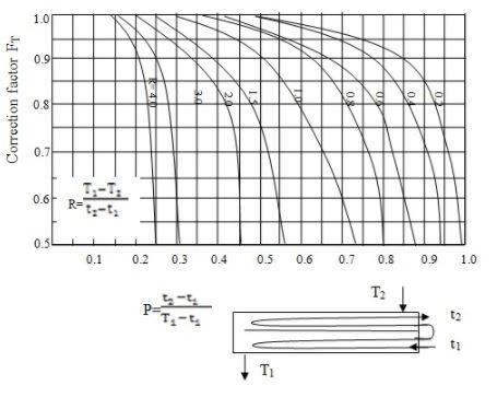 Heat Exchangers - 4 Chemical Engineering Notes | EduRev