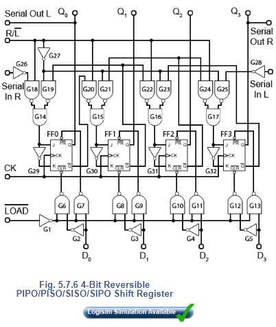 A 4-bit Reversible Shift Register Electrical Engineering (EE) Notes | EduRev
