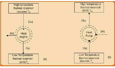 Second Law Statements Civil Engineering (CE) Notes | EduRev