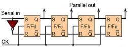 Registers Electrical Engineering (EE) Notes | EduRev