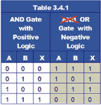 Positive And Negative Logic Electrical Engineering (EE) Notes | EduRev