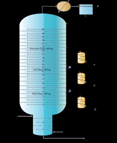 Crude Distillation Chemical Engineering Notes | EduRev