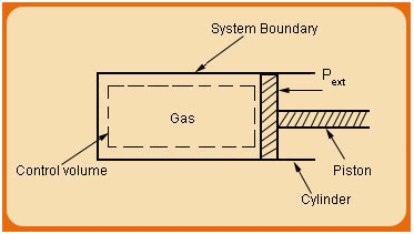 Thermodynamic System: Select Definitions Civil Engineering (CE) Notes | EduRev