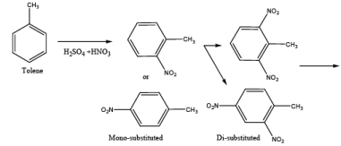 Basic Principles of Unit Processes and Unit Operations in Organic Chemical Industries (Part - 1) Chemical Engineering Notes | EduRev