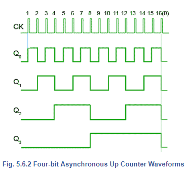 Asynchronous Counters Electrical Engineering (EE) Notes | EduRev