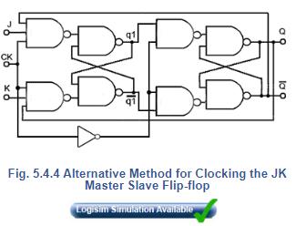 JK Master Slave Flip-flop - JK Flip Flops Electrical Engineering (EE) Notes | EduRev