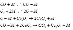 Environment Catalysis Chemical Engineering Notes | EduRev