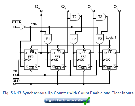 Synchronous Counters Electrical Engineering (EE) Notes | EduRev
