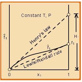 Henry's Law Civil Engineering (CE) Notes | EduRev