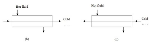 Heat Exchangers - 2 Chemical Engineering Notes | EduRev
