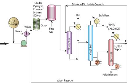 Vinyl Chloride from Ethylene Chemical Engineering Notes | EduRev