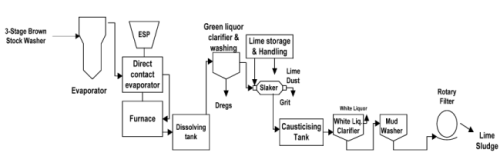 Recovery of Chemicals from Kraft Pulping Process Chemical Engineering Notes | EduRev