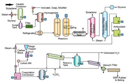 Polymer Manufacturing Processes Chemical Engineering Notes | EduRev