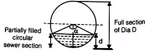 Design of Sewer Notes   EduRev