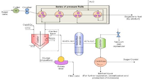 Manufacture of Sugar from Sugarcane Chemical Engineering Notes | EduRev