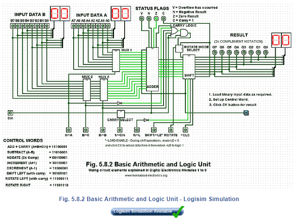 Introduction - A simple ALU Electrical Engineering (EE) Notes | EduRev