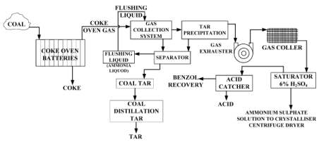 Coal Carbonization and Coke Oven Plant Chemical Engineering Notes   EduRev