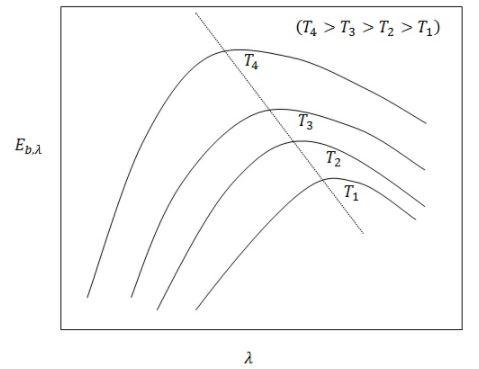 Radiative Heat Transfer - 2 Chemical Engineering Notes | EduRev