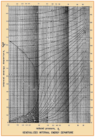 Computation of ΔH and ΔS for a Gas using Generalized Departure Functions Civil Engineering (CE) Notes | EduRev