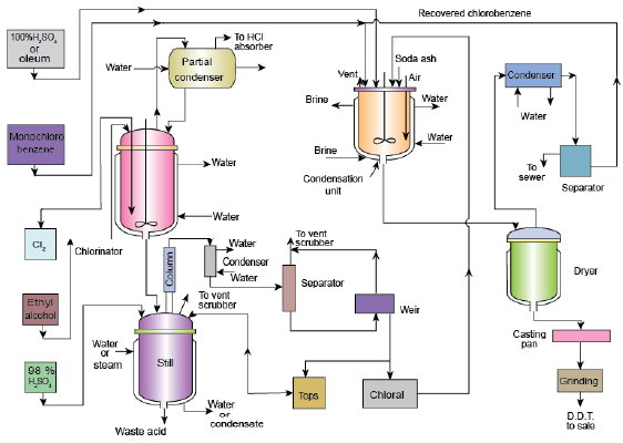 Manufacture of Maleic Anhydride and DDT Chemical Engineering Notes   EduRev