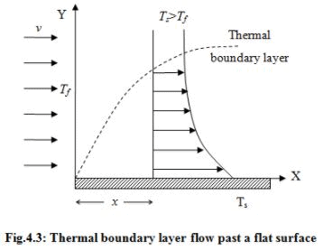 Forced Convective Heat Transfer - 1 Chemical Engineering Notes | EduRev