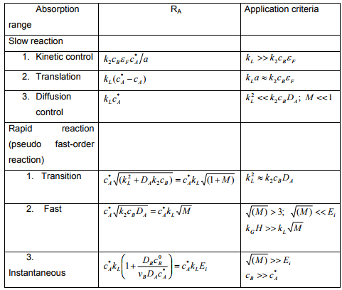 Absorption Accompanied By Irreversible Reactions Chemical Engineering Notes   EduRev